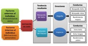 TEORIA MOTIVACION 1