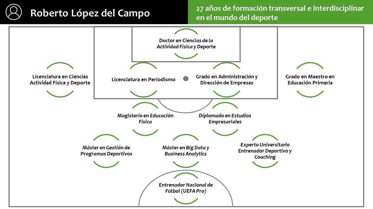 CV Roberto Lopez Once Ideal